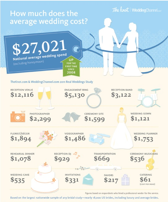 How Much Do Weddings Cost?Name Change Blog